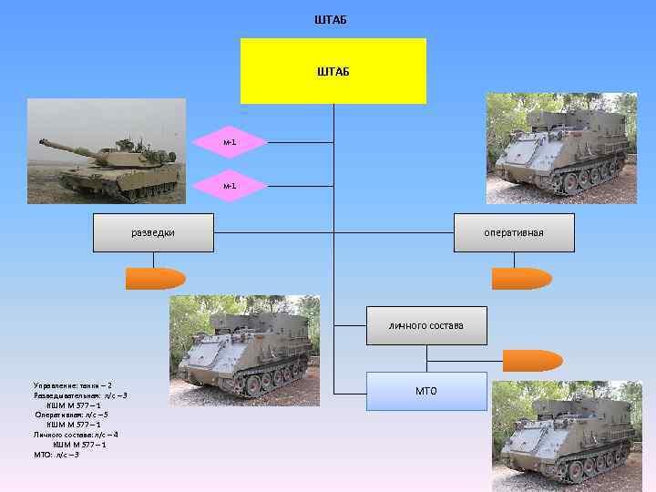 ШТАБ м-1 разведки оперативная личного состава Управление: танки – 2 МТО Разведывательная: л/с –