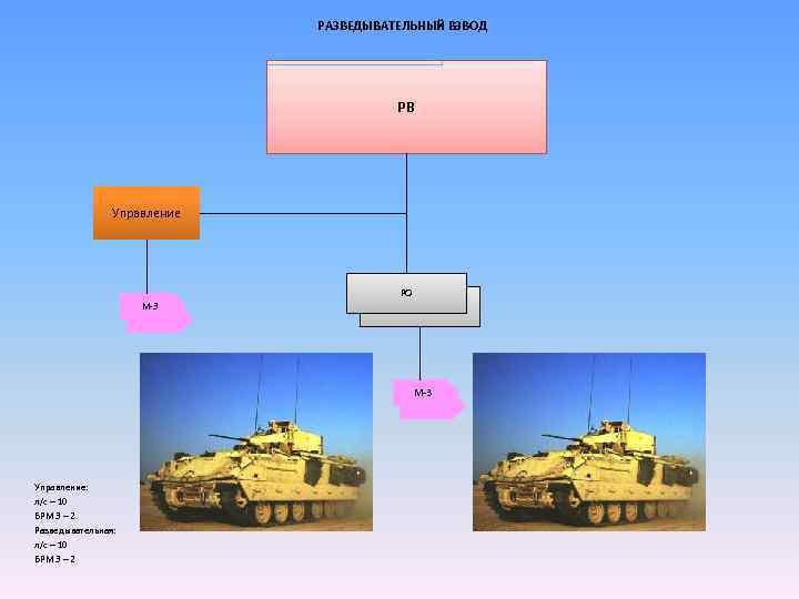 РАЗВЕДЫВАТЕЛЬНЫЙ ВЗВОД РВ Управление РО М-3 Управление: л/с – 10 БРМ 3 – 2