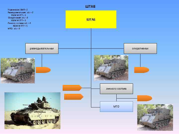 ШТАБ Управление: БМП– 2 Разведывательная: л/с – 3 КШМ М 577 – 1 Оперативная: