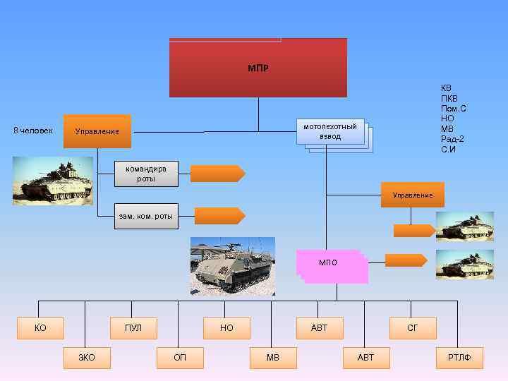 МПР 8 человек КВ Пом. С НО МВ Рад-2 С. И мотопехотный взвод Управление