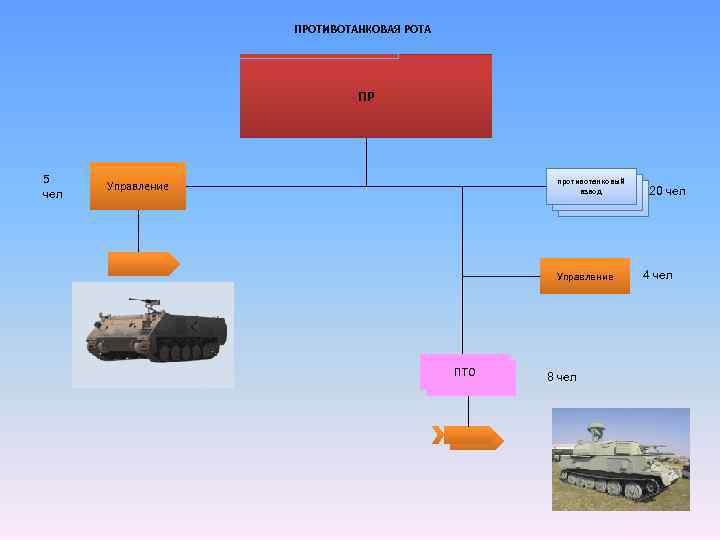 ПРОТИВОТАНКОВАЯ РОТА ПР 5 чел противотанковый взвод Управление ПТО 8 чел 20 чел 4