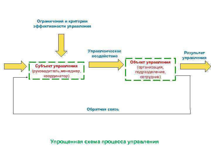 Ограничения и критерии эффективности управления Управленческое воздействие Объект управления (организация, подразделение, сотрудник) Субъект управления