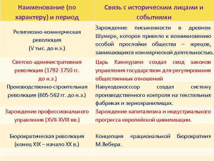 Управленческие революции лицами и Наименование (по Связь с историческим характеру) и период событиями Религиозно-коммерческая