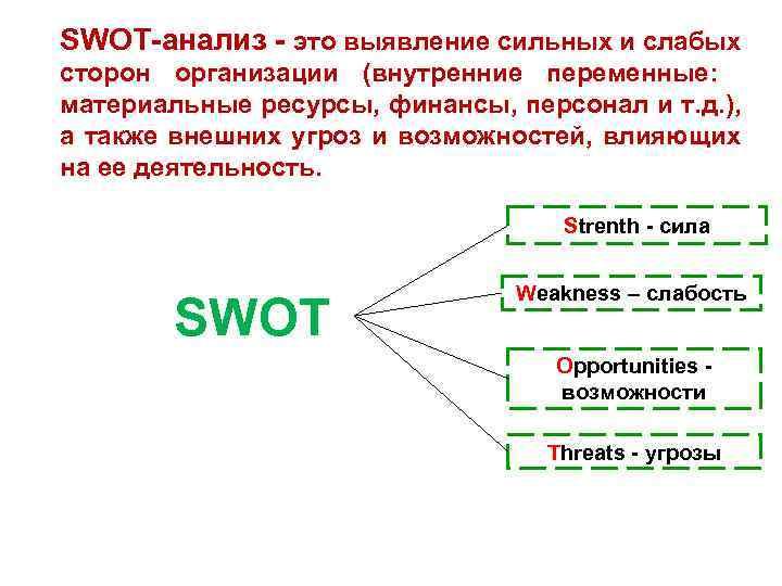 SWOT-анализ - это выявление сильных и слабых сторон организации (внутренние переменные: материальные ресурсы, финансы,