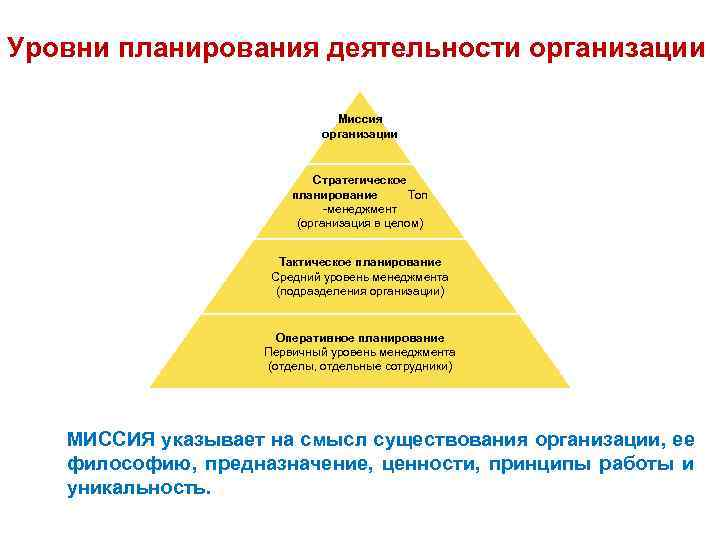 Уровни планирования деятельности организации Миссия организации Стратегическое планирование Топ -менеджмент (организация в целом) Тактическое