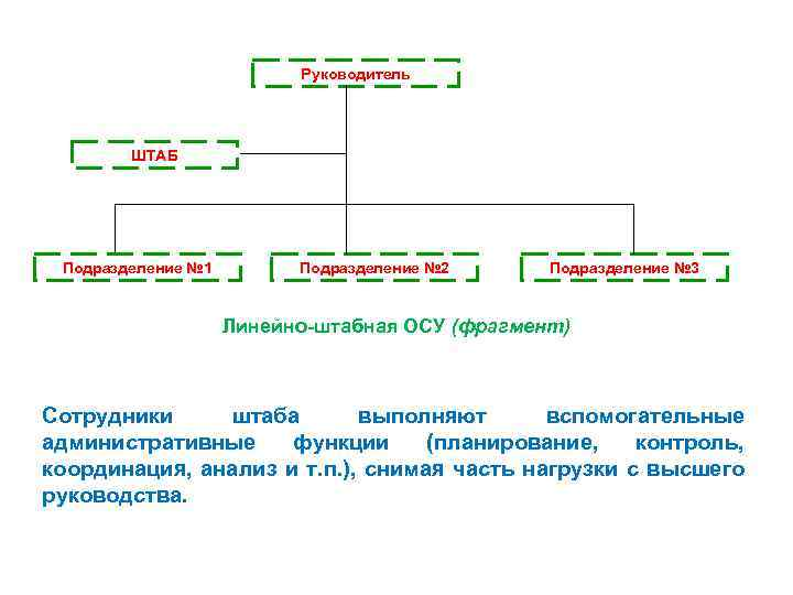 Руководитель ШТАБ Подразделение № 1 Подразделение № 2 Подразделение № 3 Линейно-штабная ОСУ (фрагмент)