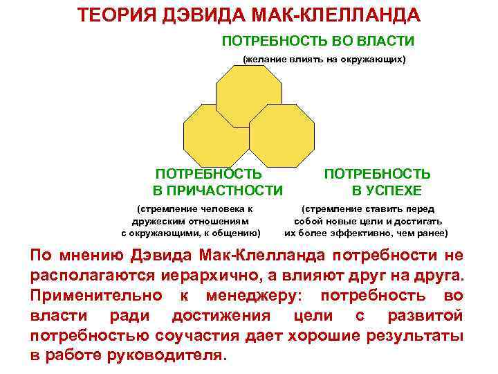 ТЕОРИЯ ДЭВИДА МАК-КЛЕЛЛАНДА ПОТРЕБНОСТЬ ВО ВЛАСТИ (желание влиять на окружающих) ПОТРЕБНОСТЬ В ПРИЧАСТНОСТИ (стремление