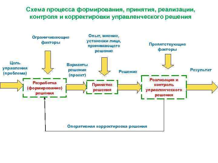 Схема процесса формирования, принятия, реализации, контроля и корректировки управленческого решения Ограничивающие факторы Цель управления