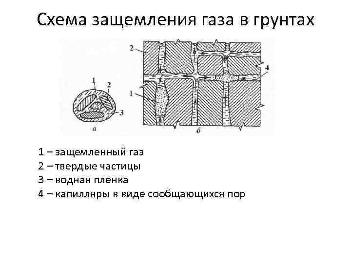 Схема защемления газа в грунтах 1 – защемленный газ 2 – твердые частицы 3