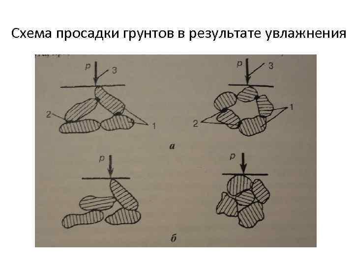 Схема просадки грунтов в результате увлажнения