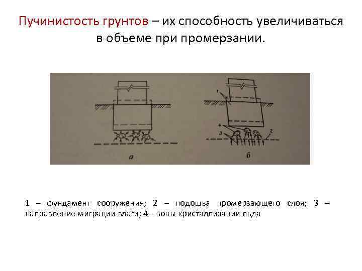 Пучинистость грунтов – их способность увеличиваться в объеме при промерзании. 1 – фундамент сооружения;
