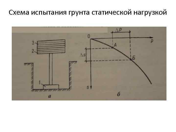 Схема испытания грунта статической нагрузкой