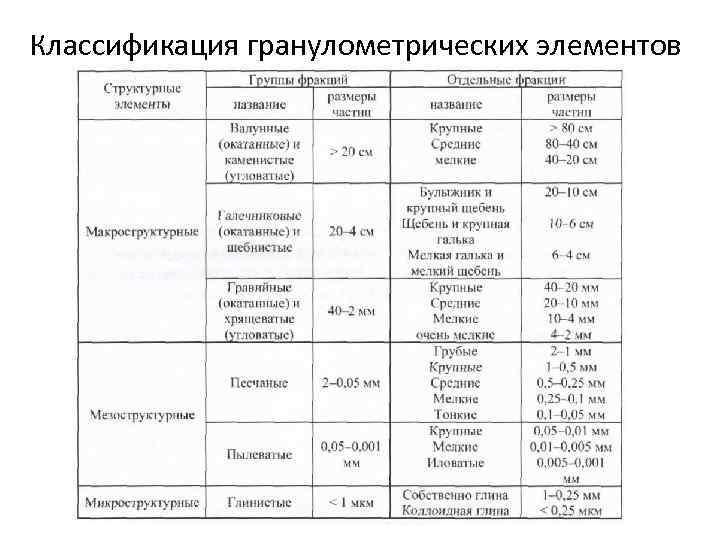 Классификация гранулометрических элементов