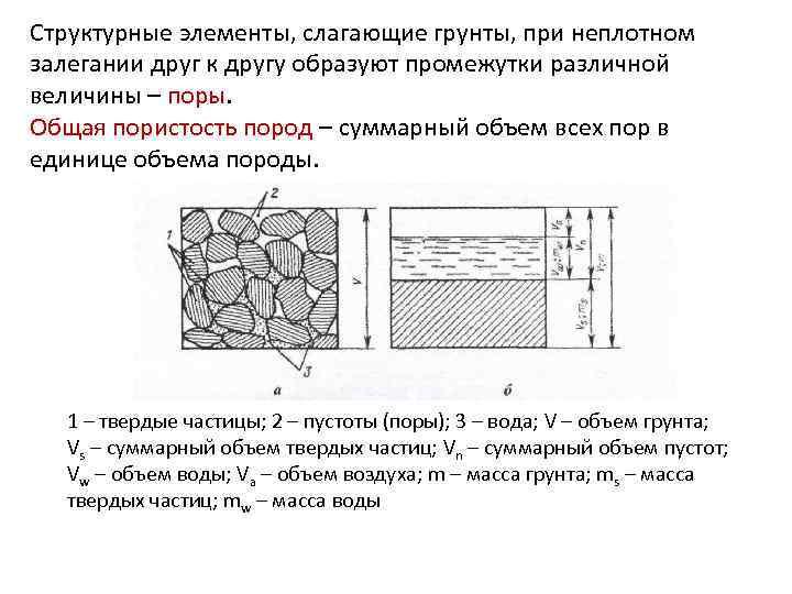 Структурные элементы, слагающие грунты, при неплотном залегании друг к другу образуют промежутки различной величины