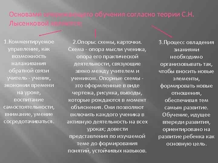 Основами опережающего обучения согласно теории С. Н. Лысенковой являются: 1. Комментируемое управление, как возможность