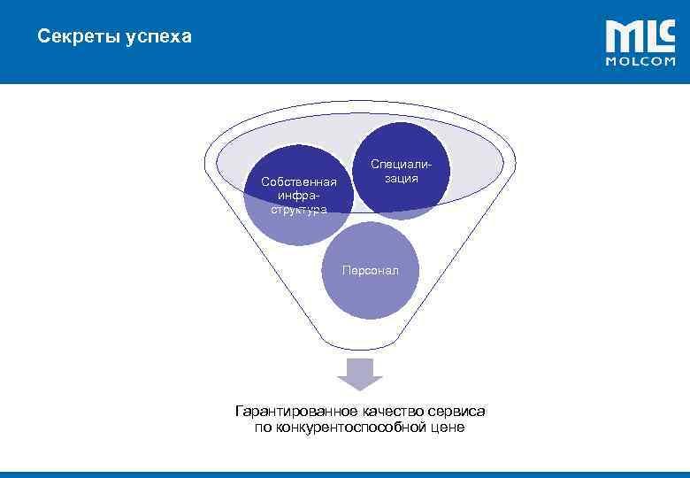 Секреты успеха ! Собственная инфраструктура Специализация Персонал Гарантированное качество сервиса по конкурентоспособной цене