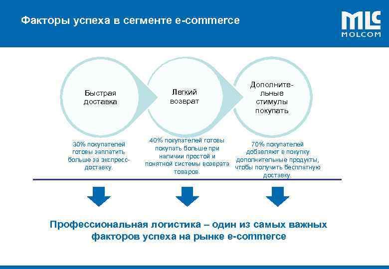 Факторы успеха в сегменте e-commerce ! Быстрая доставка 30% покупателей готовы заплатить больше за