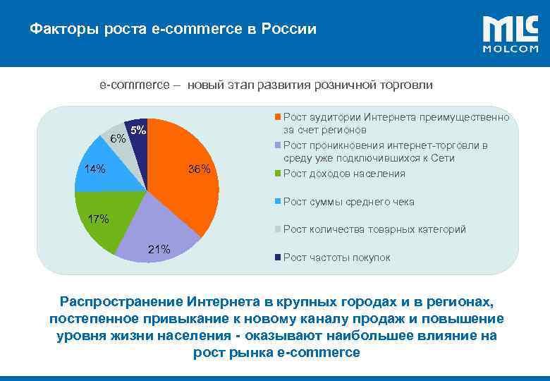 Факторы роста e-commerce в России ! е-commerce – новый этап развития розничной торговли 6%