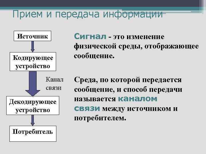 Прием и передача информации Источник Кодирующее устройство Канал связи Декодирующее устройство Потребитель Сигнал -