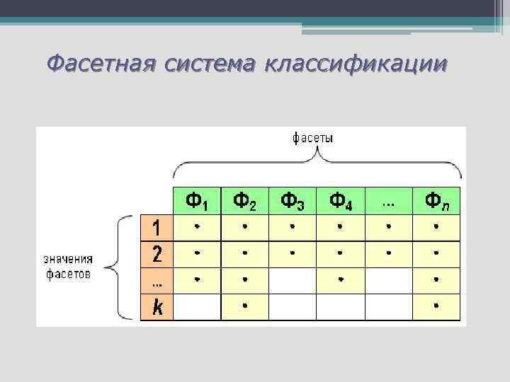 Фасетная система классификации