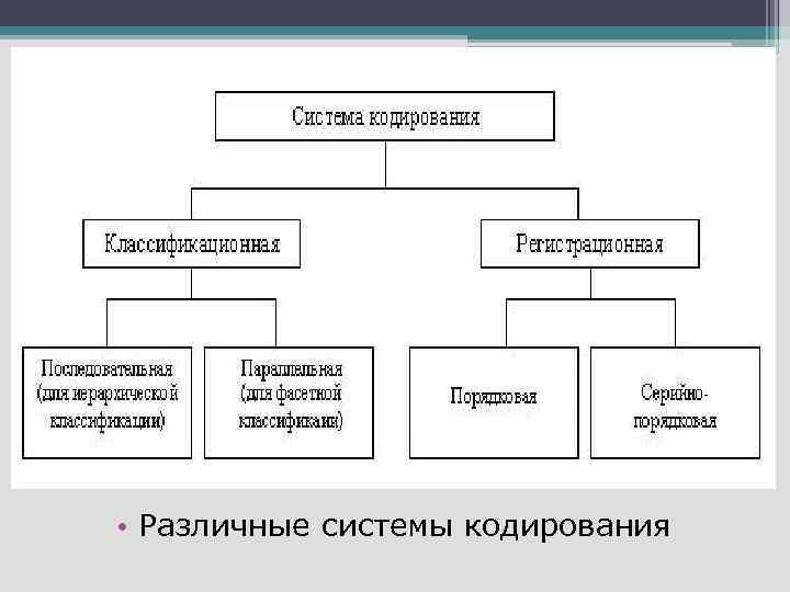• Различные системы кодирования