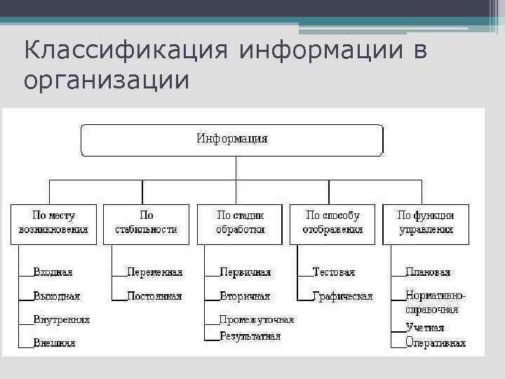 Классификация информации в организации
