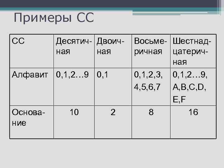 Примеры СС СС Десятич- Двоичная Алфавит 0, 1, 2… 9 0, 1 Основание 10