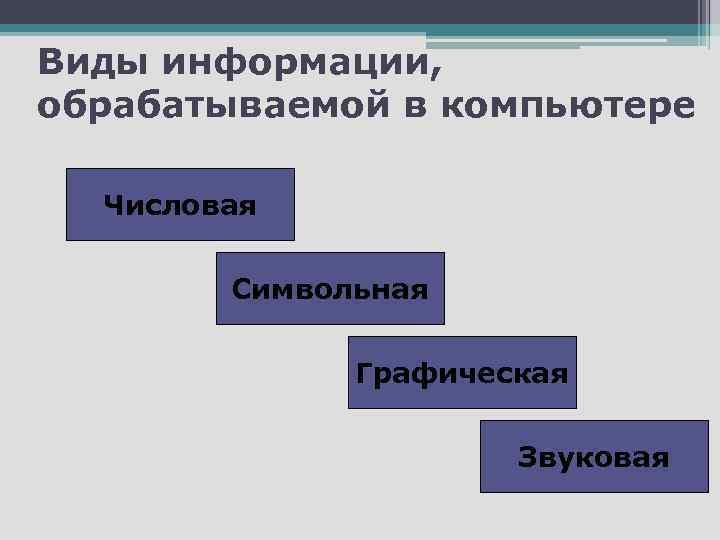 Виды информации, обрабатываемой в компьютере Числовая Символьная Графическая Звуковая