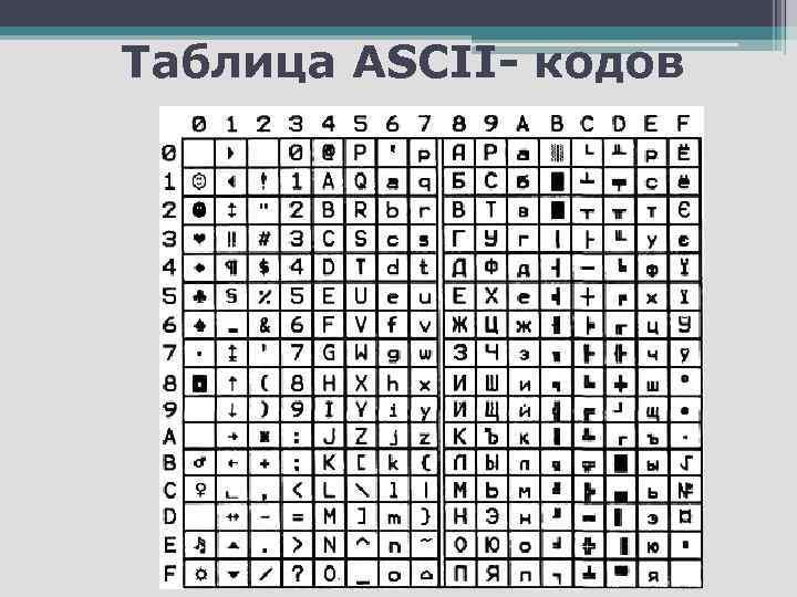 Таблица ASCII- кодов