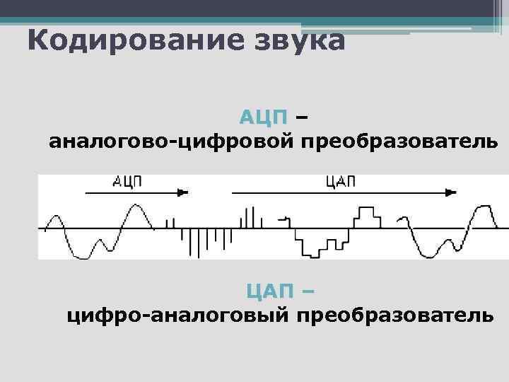 Кодирование звука АЦП – аналогово-цифровой преобразователь ЦАП – цифро-аналоговый преобразователь