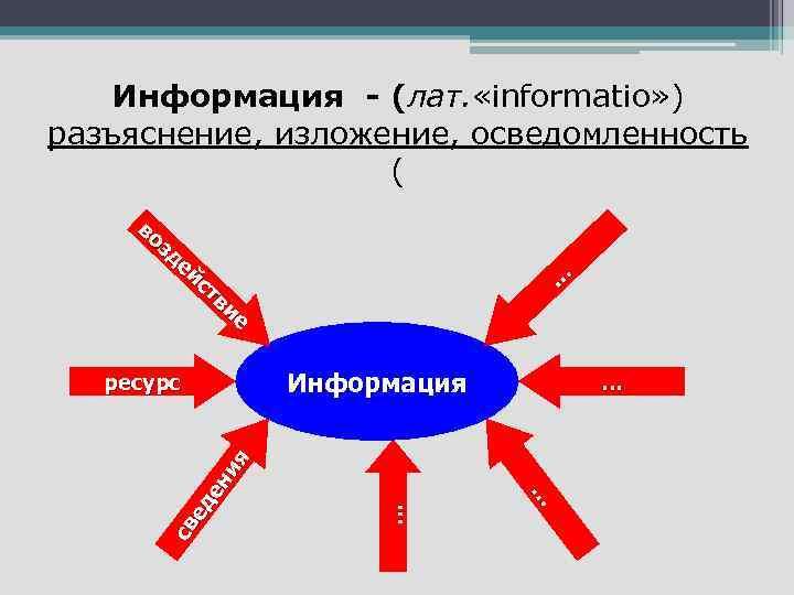 Информация - (лат. «informatio» ) разъяснение, изложение, осведомленность ( во зд ей ст ви
