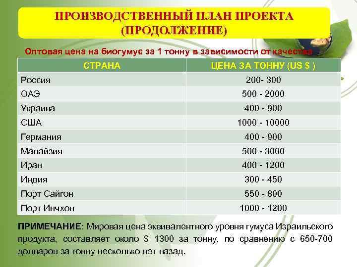 ПРОИЗВОДСТВЕННЫЙ ПЛАН ПРОЕКТА (ПРОДОЛЖЕНИЕ) Оптовая цена на биогумус за 1 тонну в зависимости от