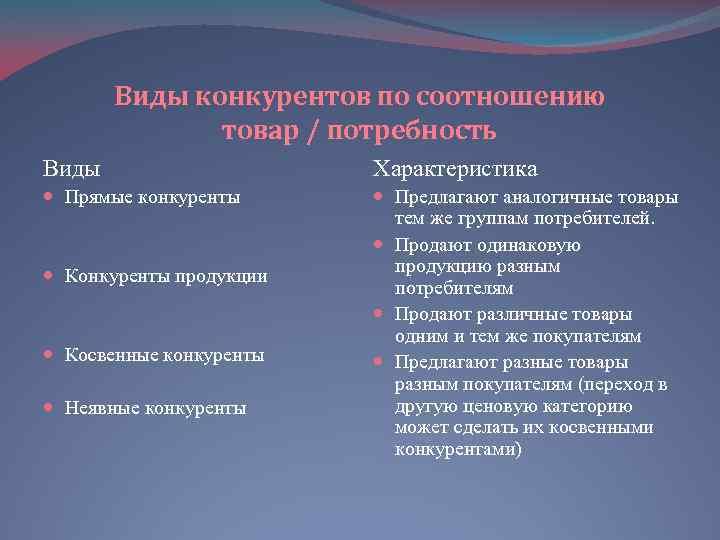 Виды конкурентов по соотношению товар / потребность Виды Характеристика Прямые конкуренты Предлагают аналогичные товары