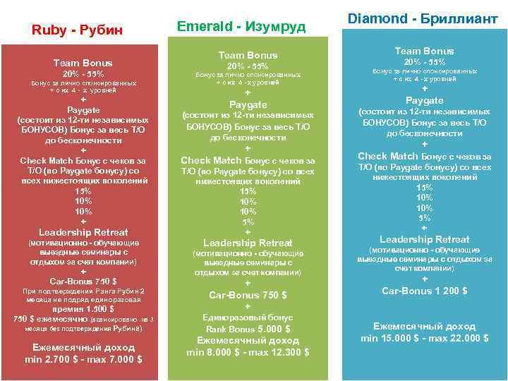 Emerald - Изумруд Ruby - Рубин Team Bonus 20% - 55% Бонус за лично
