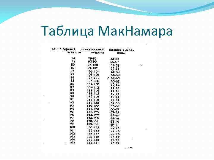 Таблица Мак. Намара