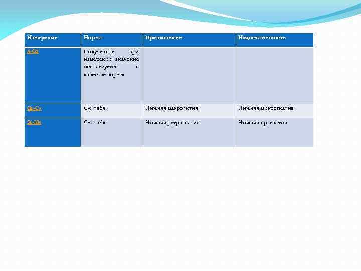 Измерение Норма Превышение Недостаточность A-Co Полученное при измерении значение используется в качестве нормы Gn-Co