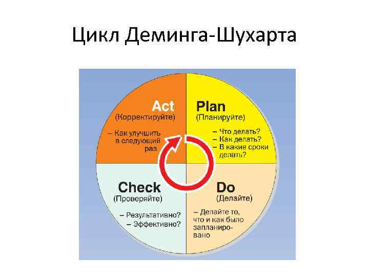 seven step method in deming s pdca cycle The 7-step problem solving methodology is a standardized, disciplined approach to exploring problems, understanding root causes and implementing solutions that work and stay effective the 7-step method is used for solving problems where the solution is not obvious.