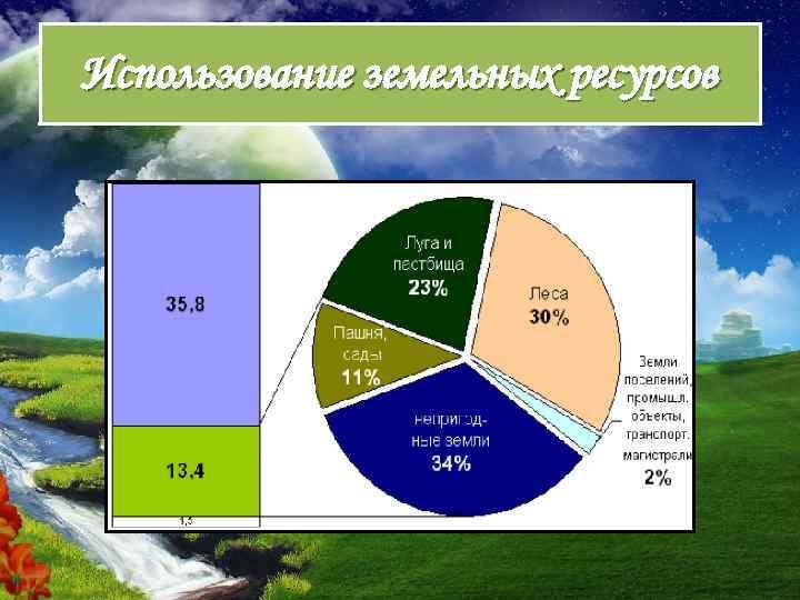 вторичное использование земельных ресурсов