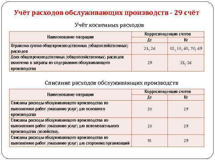 шпаргалка на счета 25 учета производство. затрат счет