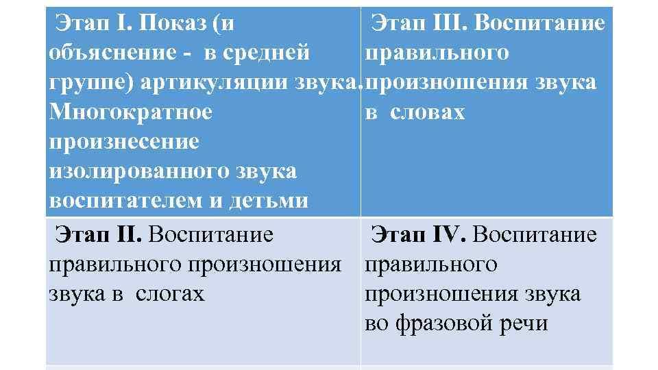 Этап I. Показ (и Этап III. Воспитание объяснение - в средней правильного группе)