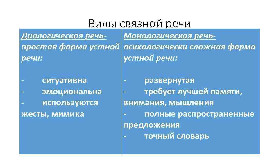 Виды связной речи Диалогическая речь. Монологическая речьпростая форма устной психологически сложная форма речи: устной