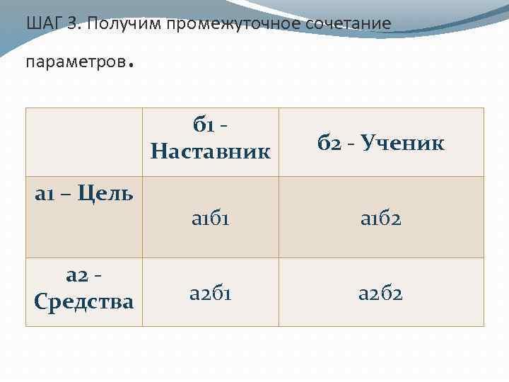 ШАГ 3. Получим промежуточное сочетание параметров . б 1 Наставник а 1 – Цель