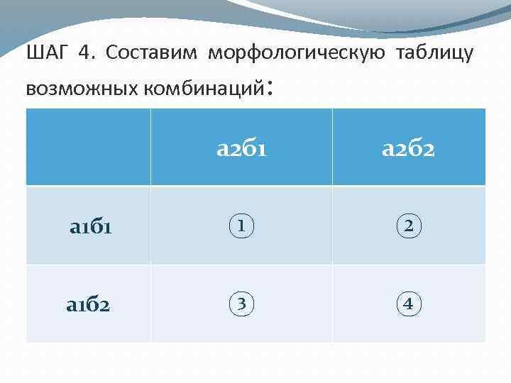 ШАГ 4. Составим морфологическую таблицу возможных комбинаций: а 2 б 1 а 2 б