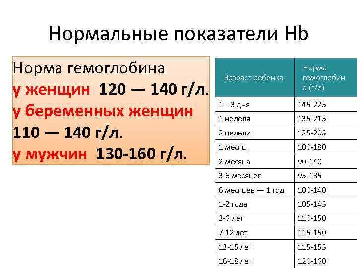Какая норма гемоглобина в крови у беременных 18