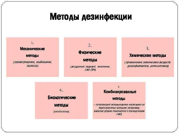 Методы дезинфекции 1. 2. Физические Механические методы 3. Химические методы (проветривание, выбивание, пылесос) (применение