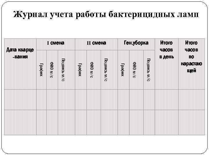Журнал учета работы бактерицидных ламп I смена Ген. уборка Подпись м/с ФИО м/с График