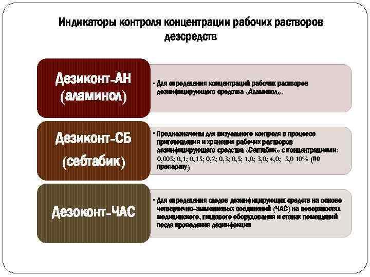 Индикаторы контроля концентрации рабочих растворов дезсредств Дезиконт-АН (аламинол) Дезиконт-СБ (себтабик) Дезоконт-ЧАС • Для определения