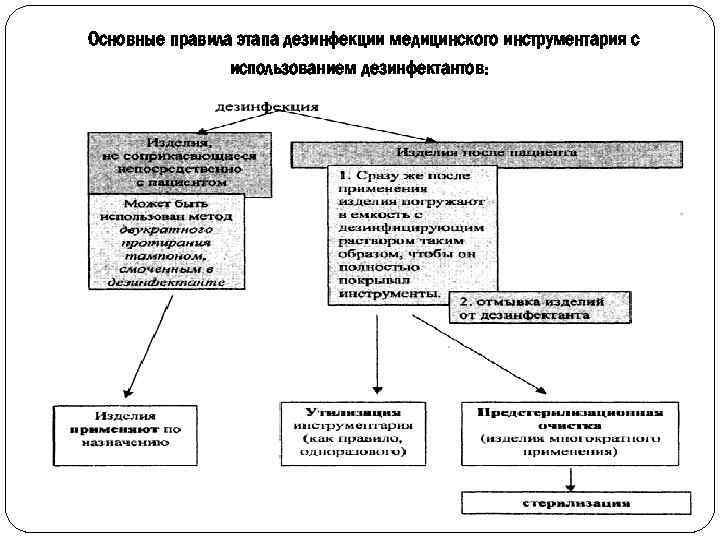 Основные правила этапа дезинфекции медицинского инструментария с использованием дезинфектантов: