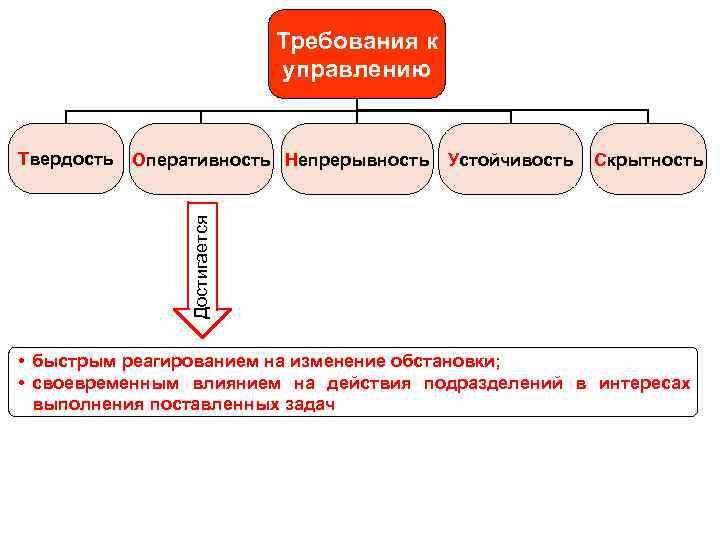 Требования к управлению Оперативность Непрерывность Устойчивость Скрытность Достигается Твердость • быстрым реагированием на изменение