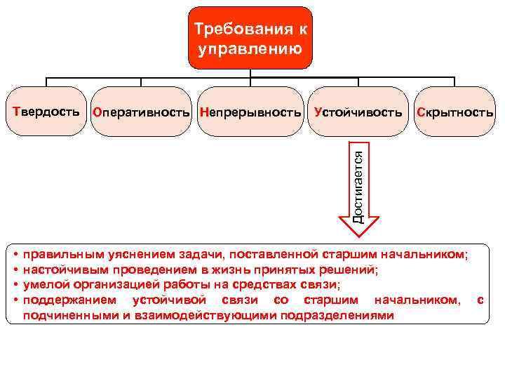 Требования к управлению Оперативность Непрерывность Устойчивость Скрытность Достигается Твердость • • правильным уяснением задачи,